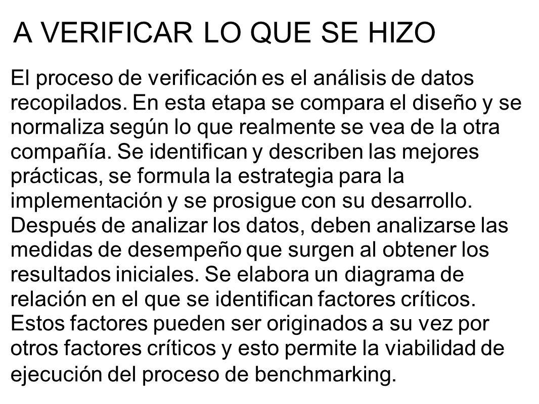 A VERIFICAR LO QUE SE HIZO El proceso de verificación es el análisis de datos recopilados. En esta etapa se compara el diseño y se normaliza según lo