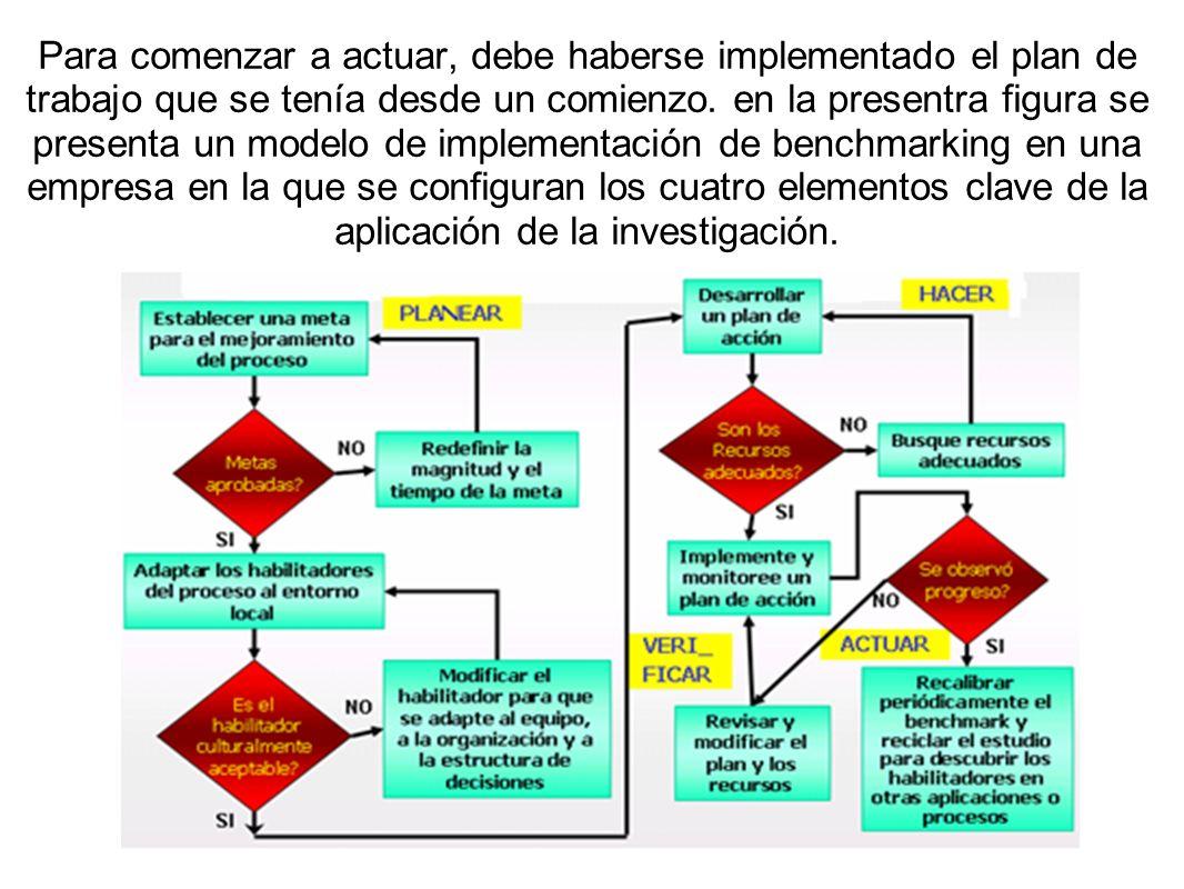 Para comenzar a actuar, debe haberse implementado el plan de trabajo que se tenía desde un comienzo. en la presentra figura se presenta un modelo de i