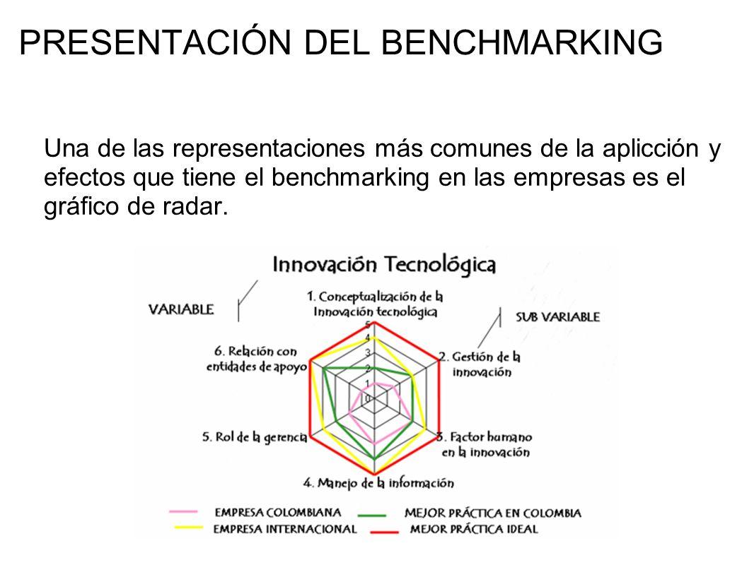 PRESENTACIÓN DEL BENCHMARKING Una de las representaciones más comunes de la aplicción y efectos que tiene el benchmarking en las empresas es el gráfic