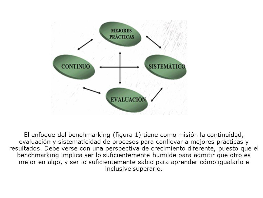 El enfoque del benchmarking (figura 1) tiene como misión la continuidad, evaluación y sistematicidad de procesos para conllevar a mejores prácticas y