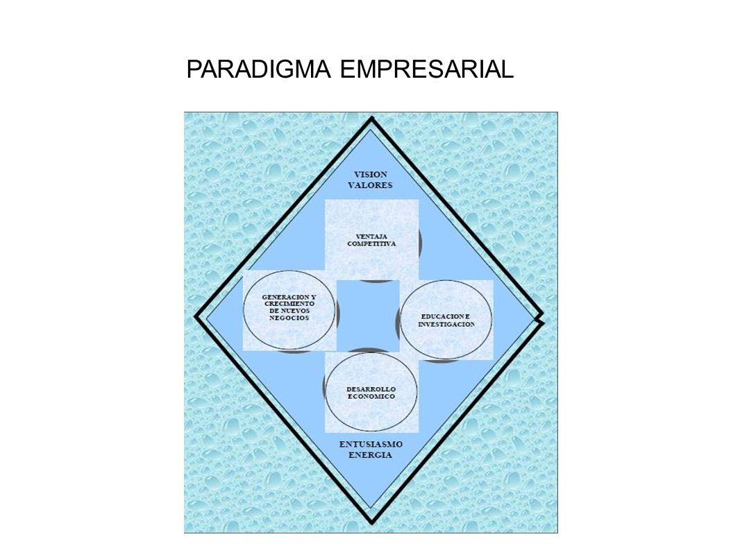 PARADIGMA EMPRESARIAL