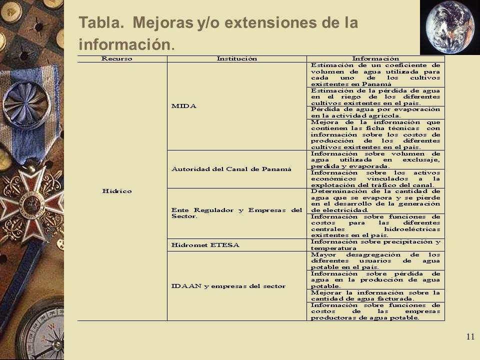 11 Tabla. Mejoras y/o extensiones de la información.
