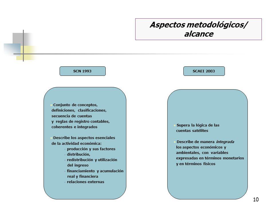 10 Conjunto de conceptos, definiciones, clasificaciones, secuencia de cuentas y reglas de registro contables, coherentes e integrados Describe los asp