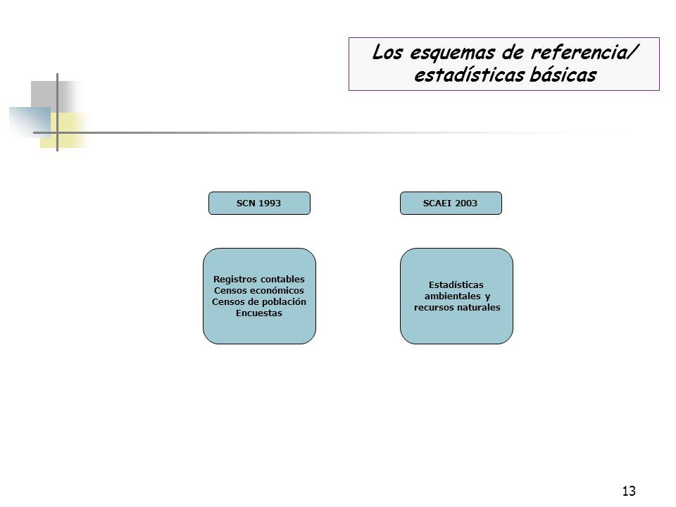 13 Registros contables Censos económicos Censos de población Encuestas Los esquemas de referencia/ estadísticas básicas SCN 1993SCAEI 2003 Estadística