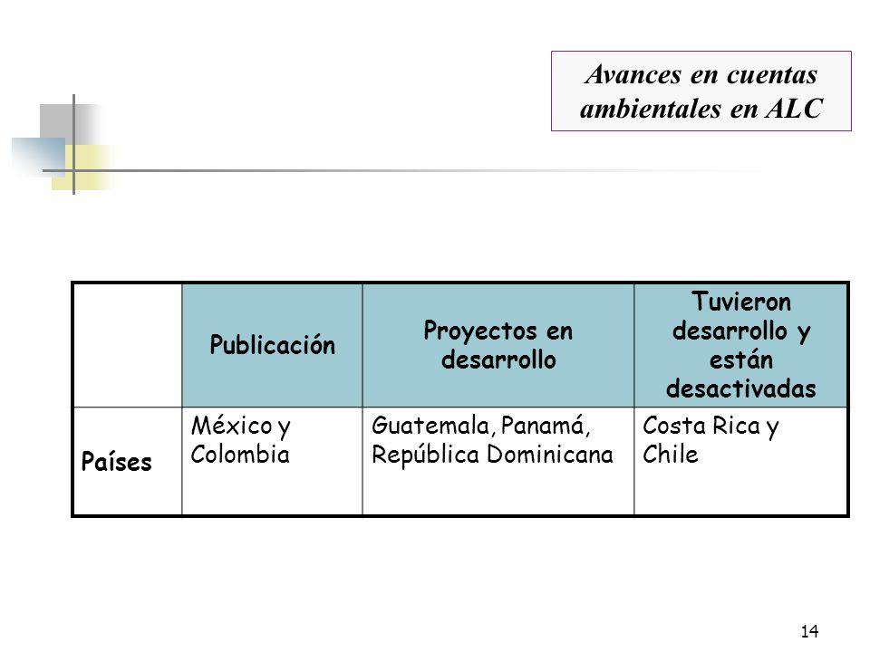14 Publicación Proyectos en desarrollo Tuvieron desarrollo y están desactivadas Países México y Colombia Guatemala, Panamá, República Dominicana Costa