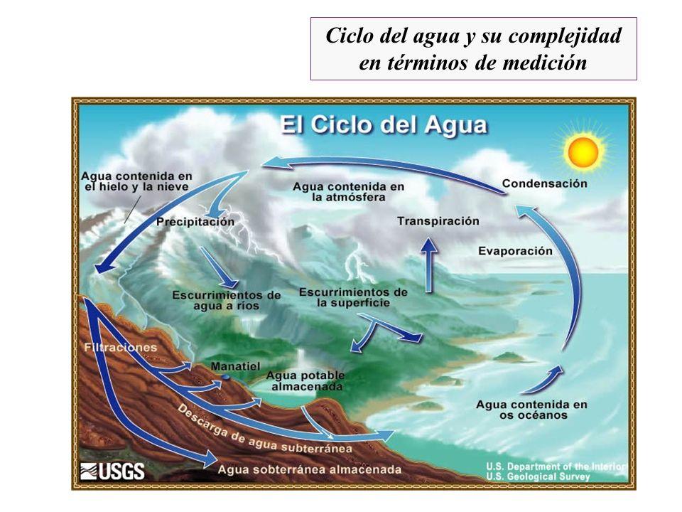 Ciclo del agua y su complejidad en términos de medición