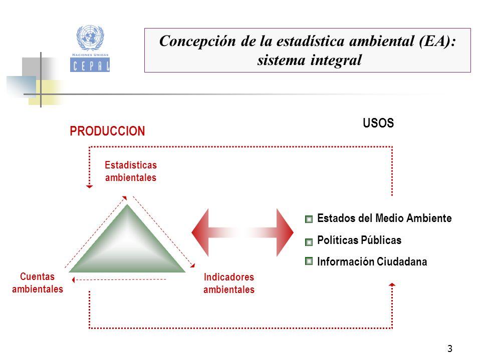 3 Estadísticas ambientales Indicadores ambientales Cuentas ambientales Estados del Medio Ambiente Políticas Públicas Información Ciudadana PRODUCCION