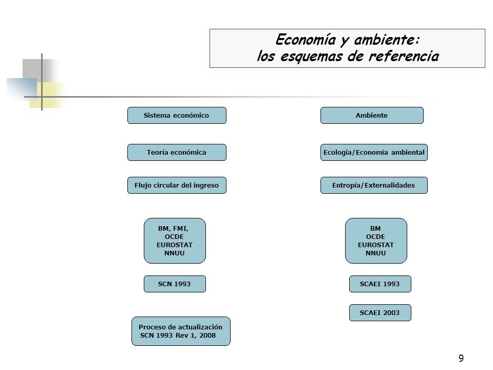 9 Sistema económicoAmbiente Teoría económicaEcología/Economía ambiental Flujo circular del ingresoEntropía/Externalidades SCN 1993SCAEI 1993 Proceso d