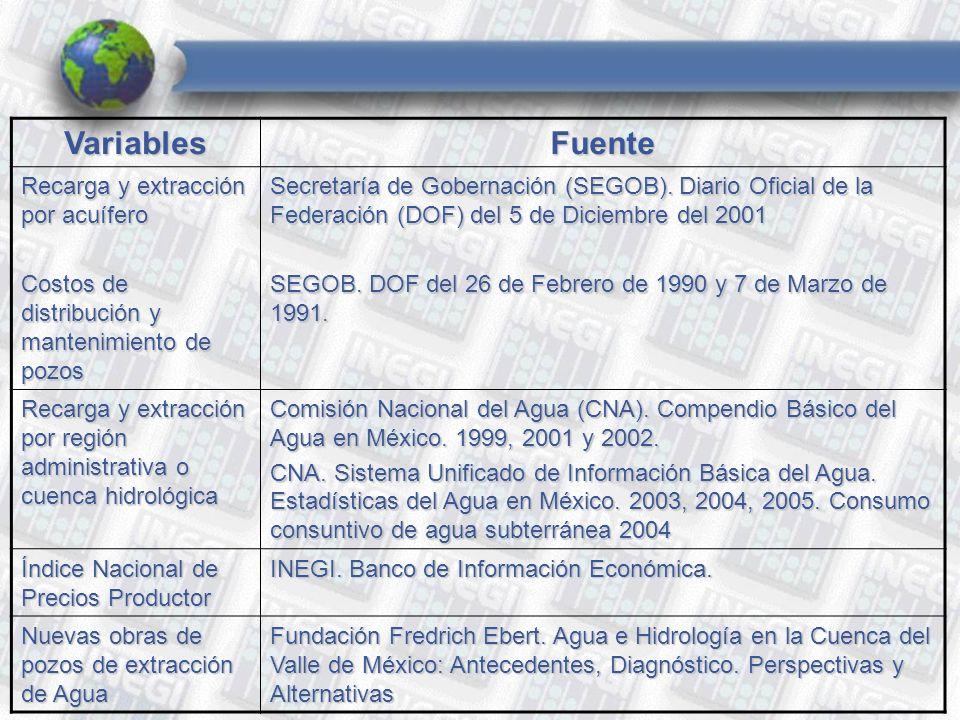 VariablesFuente Recarga y extracción por acuífero Costos de distribución y mantenimiento de pozos Secretaría de Gobernación (SEGOB).