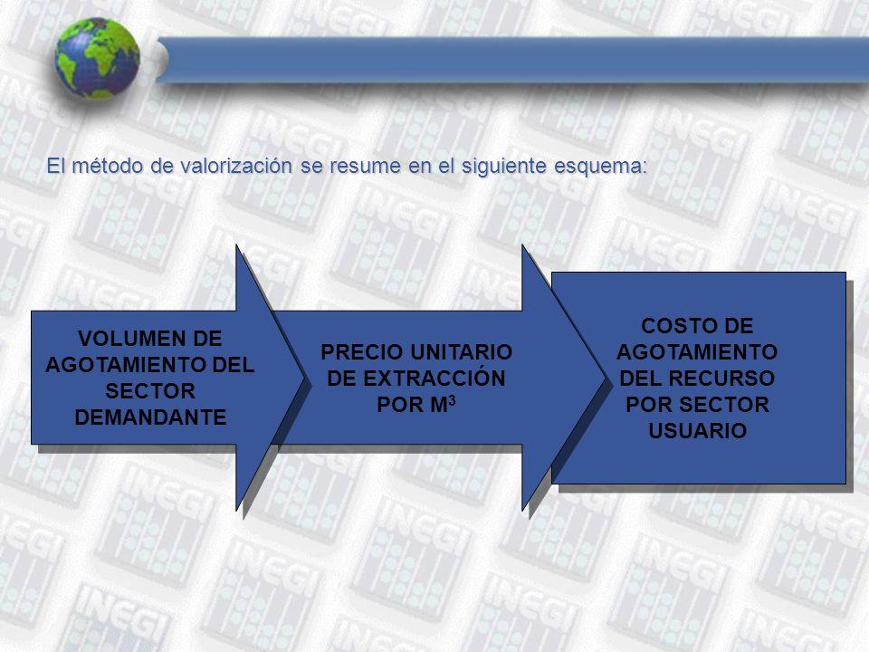 COSTO DE AGOTAMIENTO DEL RECURSO POR SECTOR USUARIO COSTO DE AGOTAMIENTO DEL RECURSO POR SECTOR USUARIO PRECIO UNITARIO DE EXTRACCIÓN POR M 3 PRECIO UNITARIO DE EXTRACCIÓN POR M 3 El método de valorización se resume en el siguiente esquema: VOLUMEN DE AGOTAMIENTO DEL SECTOR DEMANDANTE VOLUMEN DE AGOTAMIENTO DEL SECTOR DEMANDANTE