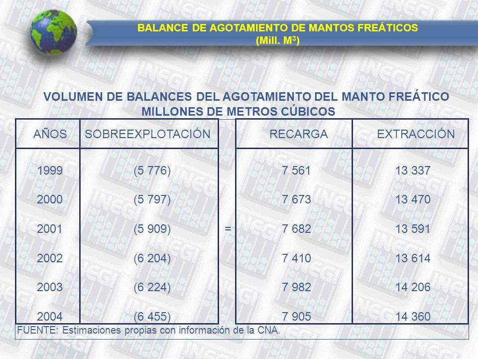 BALANCE DE AGOTAMIENTO DE MANTOS FREÁTICOS (Mill.