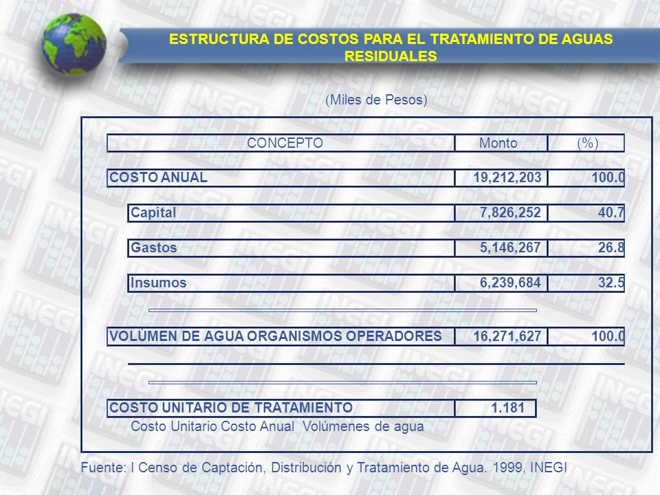(Miles de Pesos) Monto(%) COSTO ANUAL19,212,203100.0 Capital7,826,25240.7 Gastos5,146,26726.8 Insumos6,239,68432.5 VOLÚMEN DE AGUAORGANISMOS OPERADORES16,271,627100.0 COSTO UNITARIO DE TRATAMIENTO1.181 Costo UnitarioCosto AnualVolúmenes de agua Fuente: I Censo de Captación, Distribución y Tratamiento de Agua.