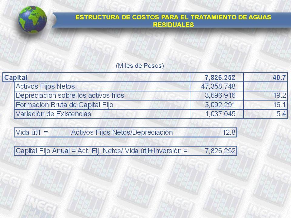 (Miles de Pesos) ESTRUCTURA DE COSTOS PARA EL TRATAMIENTO DE AGUAS RESIDUALES