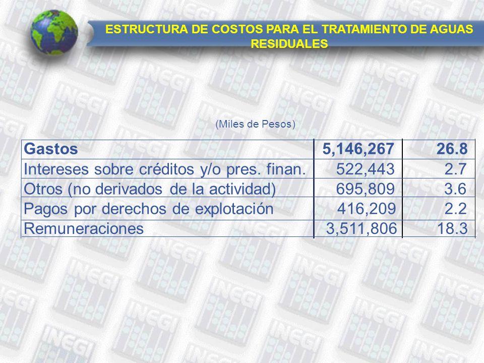 Gastos5,146,26726.8 Intereses sobre créditos y/o pres.