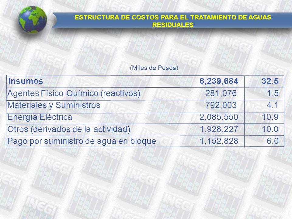 Insumos6,239,68432.5 Agentes Físico-Químico (reactivos)281,0761.5 Materiales y Suministros792,0034.1 Energía Eléctrica2,085,55010.9 Otros (derivados de la actividad)1,928,22710.0 Pago por suministro de agua en bloque1,152,8286.0 (Miles de Pesos) ESTRUCTURA DE COSTOS PARA EL TRATAMIENTO DE AGUAS RESIDUALES