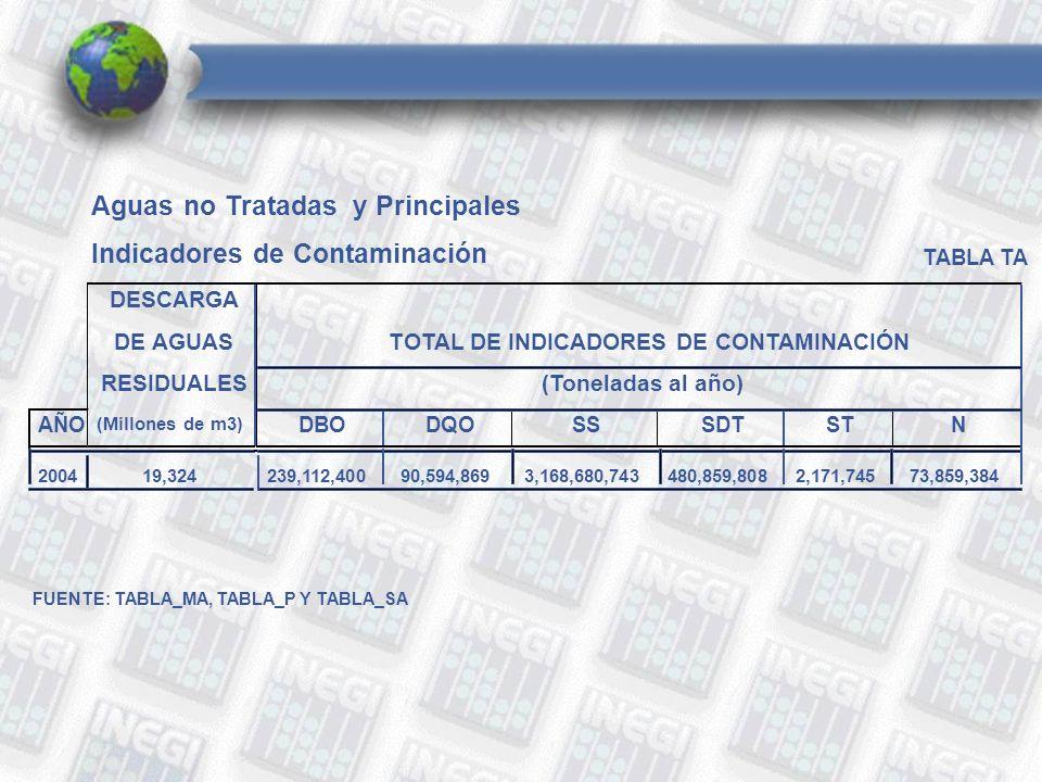 Aguas no Tratadas y Principales Indicadores de Contaminación TABLA TA DESCARGA DE AGUASTOTAL DE INDICADORES DE CONTAMINACIÓN RESIDUALES(Toneladas al año) AÑO (Millones de m3) DBODQOSSSDTSTN 200419,324239,112,40090,594,8693,168,680,743480,859,8082,171,74573,859,384 FUENTE: TABLA_MA, TABLA_P Y TABLA_SA