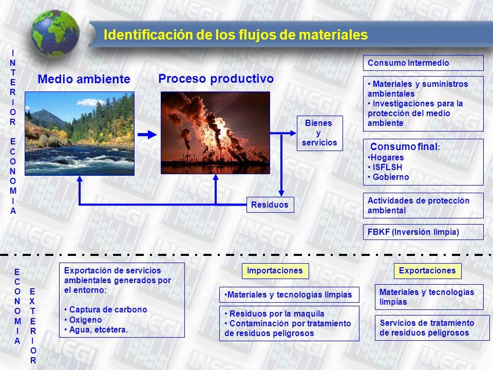 Identificación de los flujos de materiales INTERIOR ECONOMIAINTERIOR ECONOMIA Bienes y servicios Residuos E C O E N X O T M E I R A I O R Exportación de servicios ambientales generados por el entorno: Captura de carbono Oxigeno Agua, etcétera.