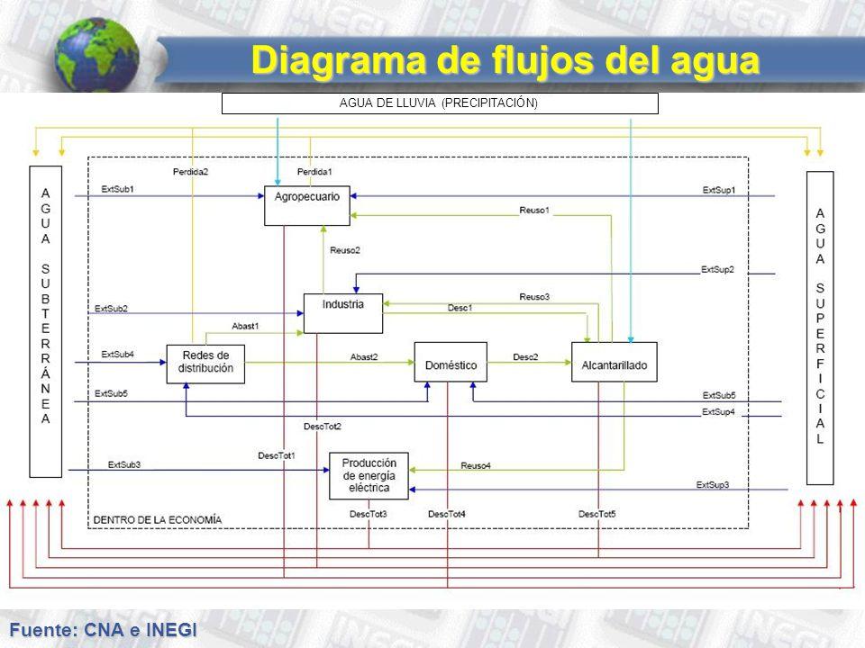 Diagrama de flujos del agua AGUA DE LLUVIA (PRECIPITACIÓN) Fuente: CNA e INEGI