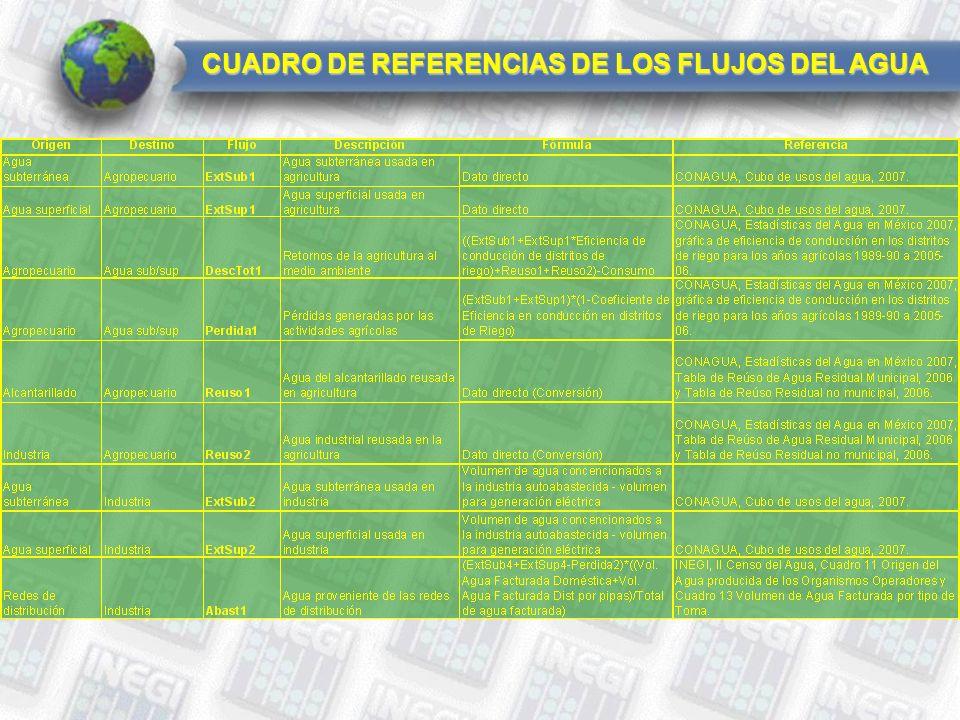 CUADRO DE REFERENCIAS DE LOS FLUJOS DEL AGUA