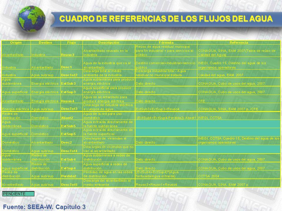 Fuente: SEEA-W. Capítulo 3 CUADRO DE REFERENCIAS DE LOS FLUJOS DEL AGUA