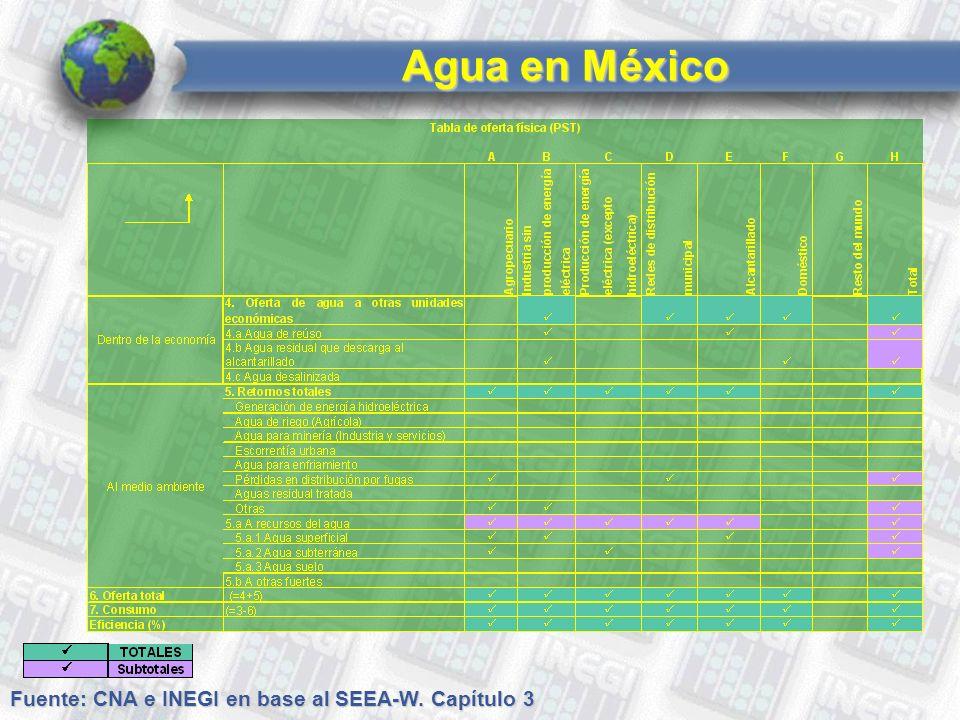 Agua en México Fuente: CNA e INEGI en base al SEEA-W. Capítulo 3