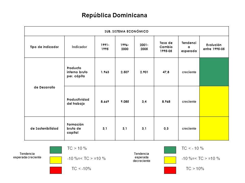 República Dominicana SUB. SISTEMA ECONÓMICO Tipo de indicador Indicador 1991- 1995 1996- 2000 2001- 2005 Tasa de Cambio 1995-05 Tendenci a esperada Ev