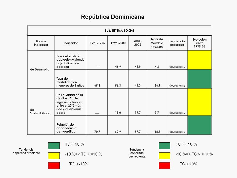 República Dominicana SUB. SISTEMA SOCIAL Tipo de indicador Indicador1991-19951996-2000 2001- 2005 Tasa de Cambio 1995-05 Tendencia esperada Evolución