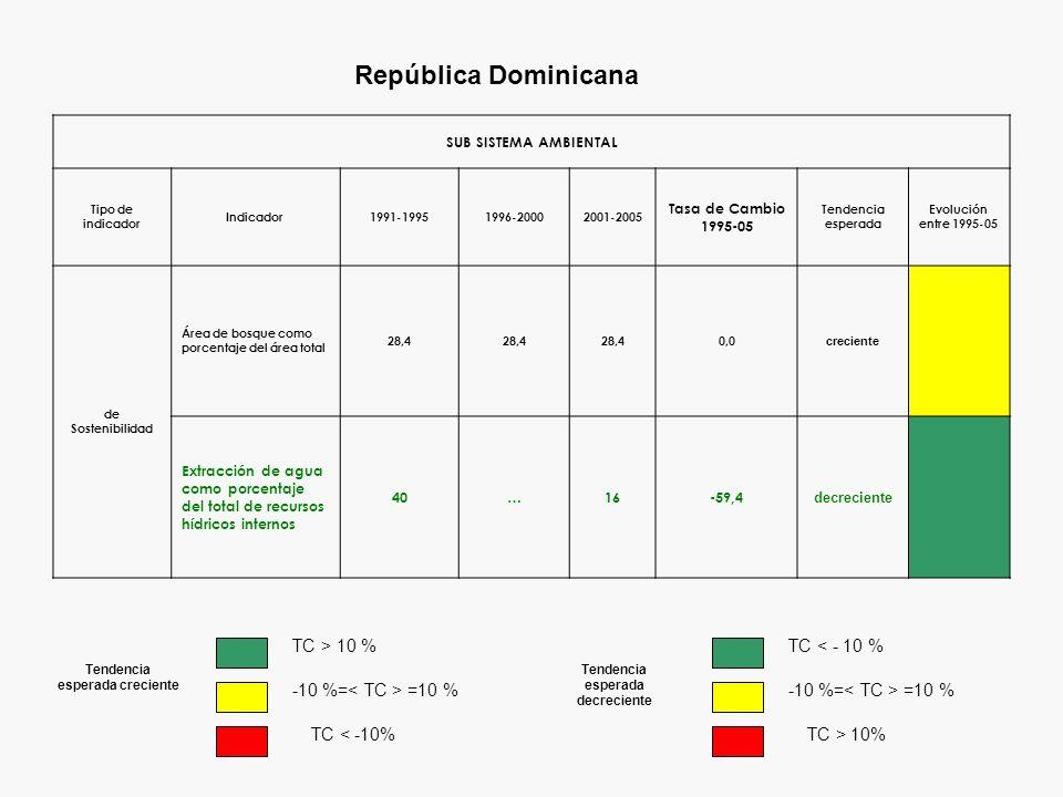 República Dominicana SUB SISTEMA AMBIENTAL Tipo de indicador Indicador1991-19951996-20002001-2005 Tasa de Cambio 1995-05 Tendencia esperada Evolución