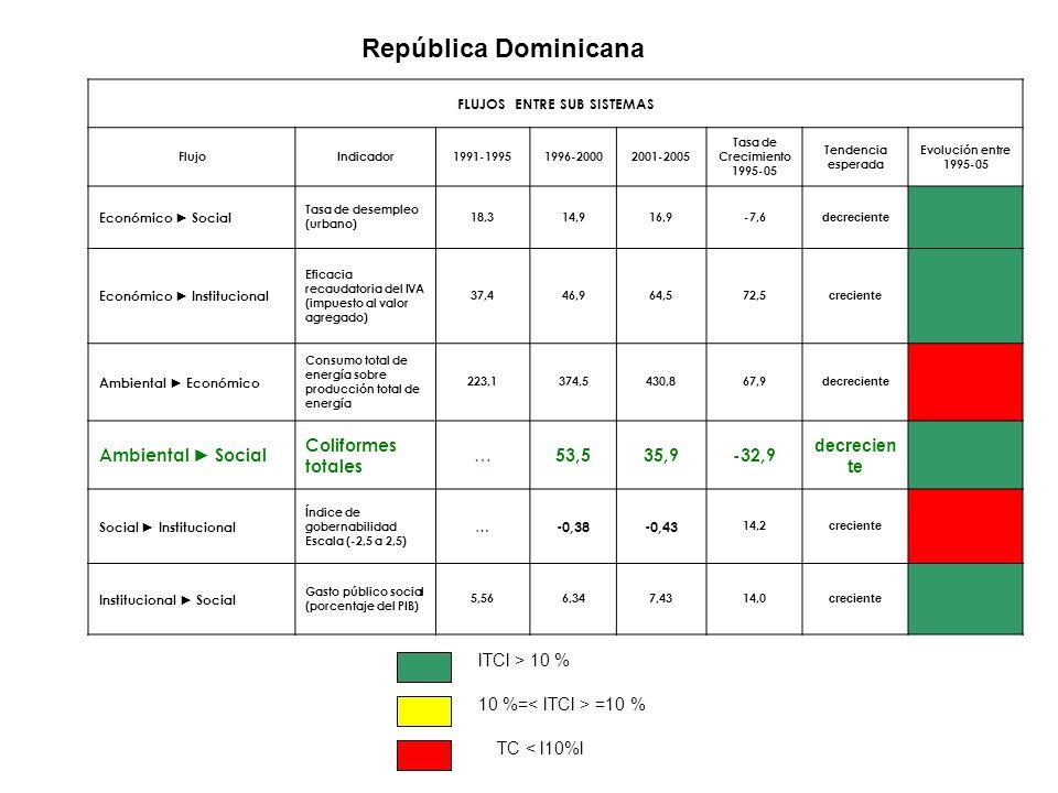 República Dominicana FLUJOS ENTRE SUB SISTEMAS FlujoIndicador1991-19951996-20002001-2005 Tasa de Crecimiento 1995-05 Tendencia esperada Evolución entr