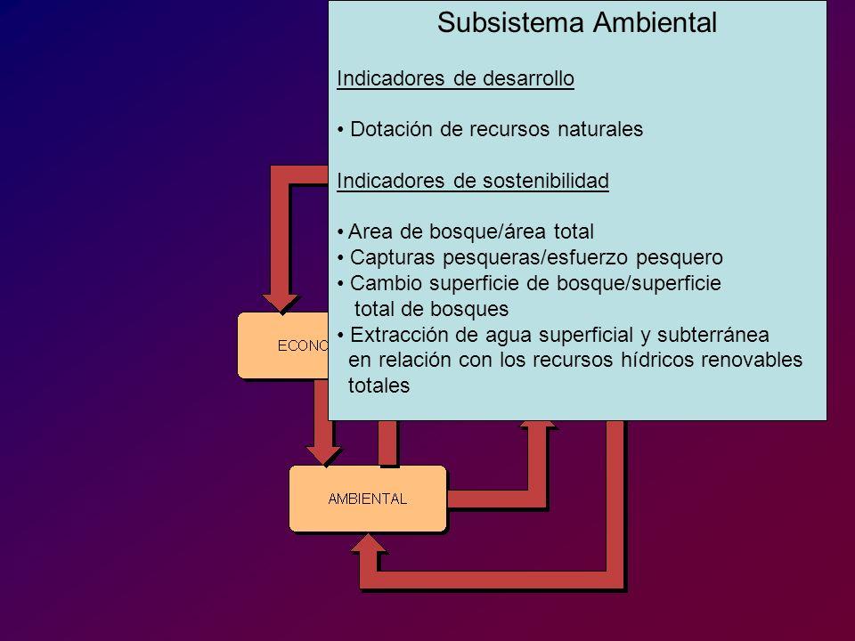 República Dominicana SUB SISTEMA AMBIENTAL Tipo de indicador Indicador1991-19951996-20002001-2005 Tasa de Cambio 1995-05 Tendencia esperada Evolución entre 1995-05 de Sostenibilidad Área de bosque como porcentaje del área total 28,4 0,0 creciente Extracción de agua como porcentaje del total de recursos hídricos internos 40…16-59,4 decreciente -10 %= =10 % TC < -10% TC > 10 % Tendencia esperada creciente -10 %= =10 % TC > 10% TC < - 10 % Tendencia esperada decreciente