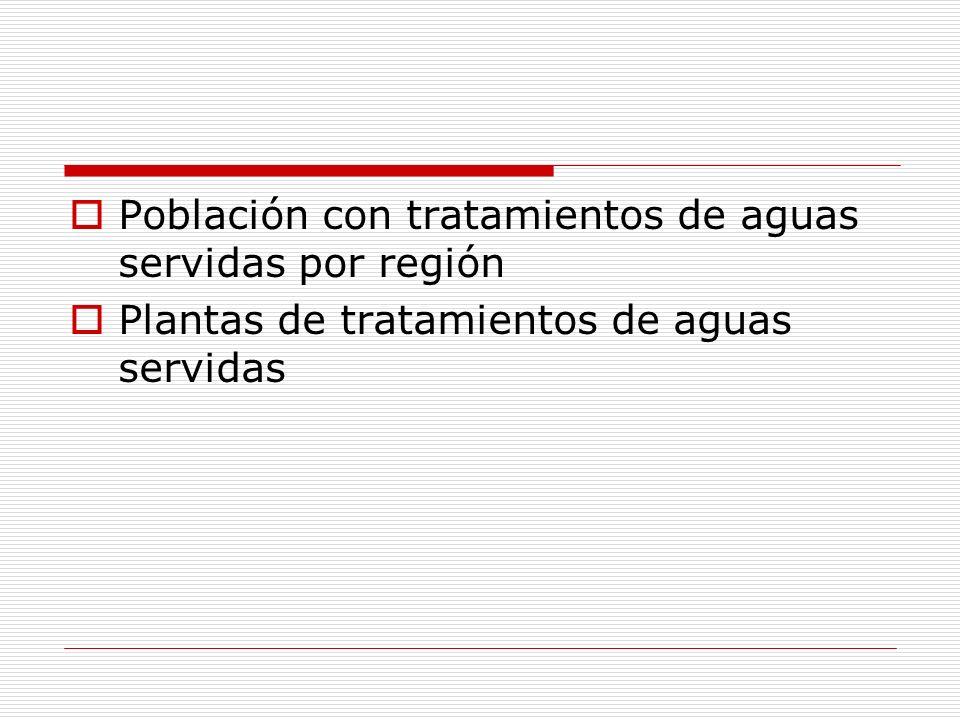 Población con tratamientos de aguas servidas por región Plantas de tratamientos de aguas servidas