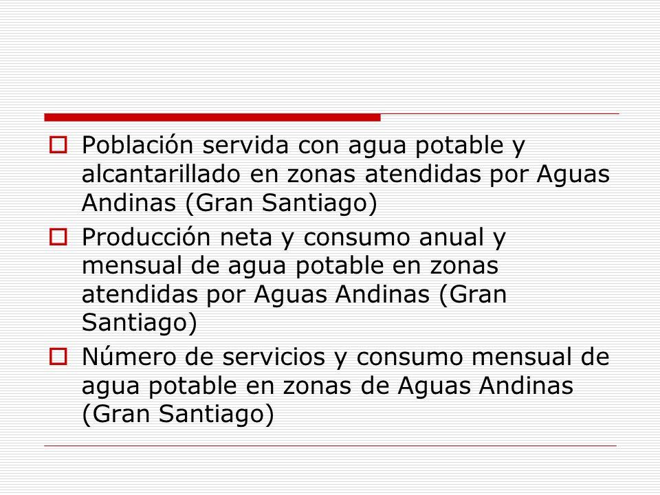 Población servida con agua potable y alcantarillado en zonas atendidas por Aguas Andinas (Gran Santiago) Producción neta y consumo anual y mensual de