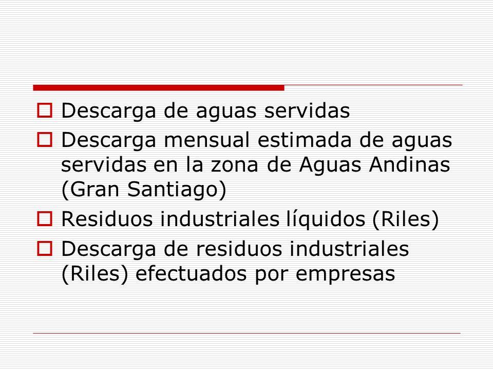 Descarga de aguas servidas Descarga mensual estimada de aguas servidas en la zona de Aguas Andinas (Gran Santiago) Residuos industriales líquidos (Ril