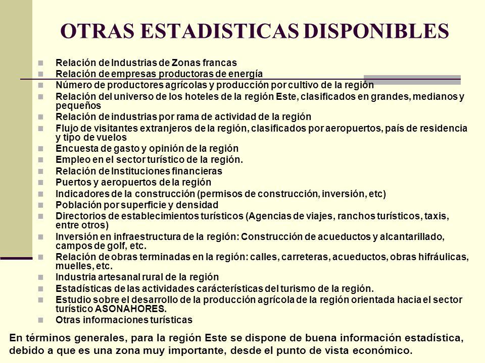 OTRAS ESTADISTICAS DISPONIBLES Relación de Industrias de Zonas francas Relación de empresas productoras de energía Número de productores agrícolas y p