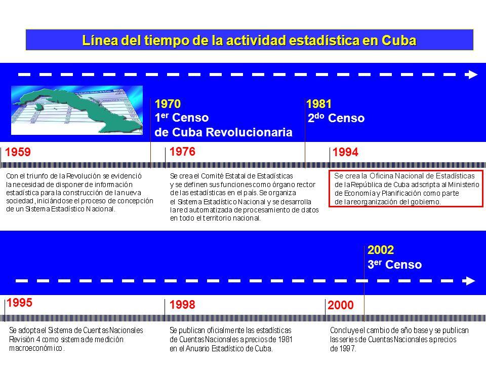 Línea del tiempo de la actividad estadística en Cuba 1 er Censo de Cuba Revolucionaria 2 do Censo 3 er Censo 1970 1981 2002 1995 1998 2000 1959 1976 1994 Se crea la Oficina Nacional de Estadísticas