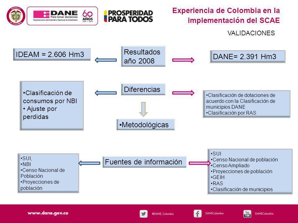 Experiencia de Colombia en la implementación del SCAE VALIDACIONES Resultados año 2008 IDEAM = 2.606 Hm3 DANE= 2.391 Hm3 Diferencias Metodológicas Cla