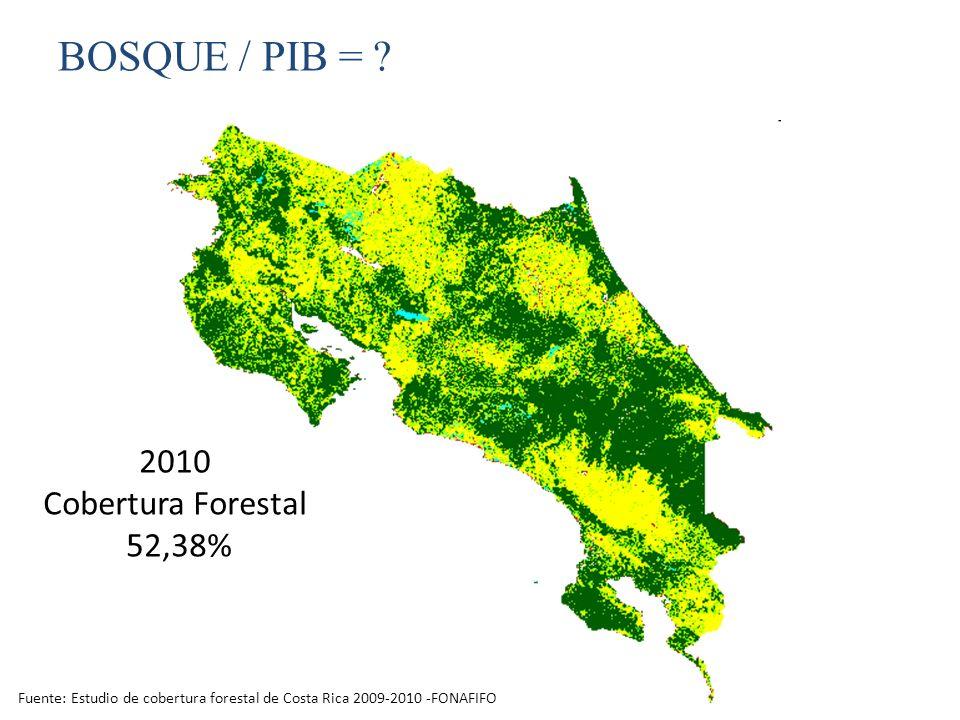 BOSQUE / PIB = ? 2010 Cobertura Forestal 52,38% Fuente: Estudio de cobertura forestal de Costa Rica 2009-2010 -FONAFIFO