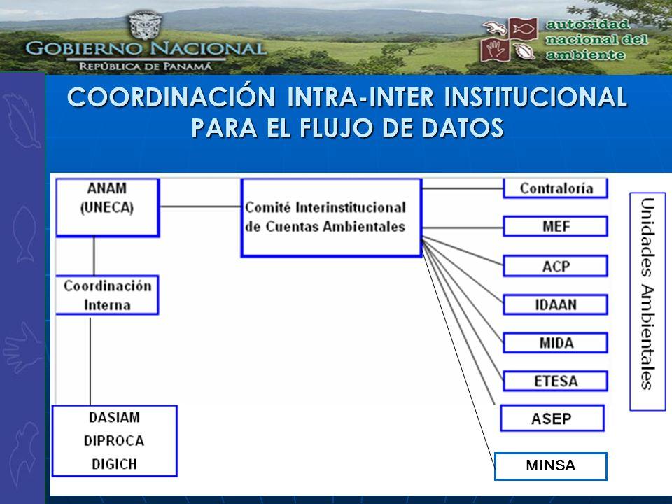 COORDINACIÓN INTRA-INTER INSTITUCIONAL PARA EL FLUJO DE DATOS MINSA