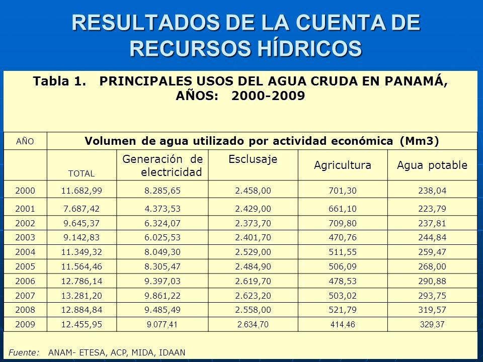 Tabla 1. PRINCIPALES USOS DEL AGUA CRUDA EN PANAMÁ, AÑOS: 2000-2009 AÑO Volumen de agua utilizado por actividad económica (Mm3) TOTAL Generación de el