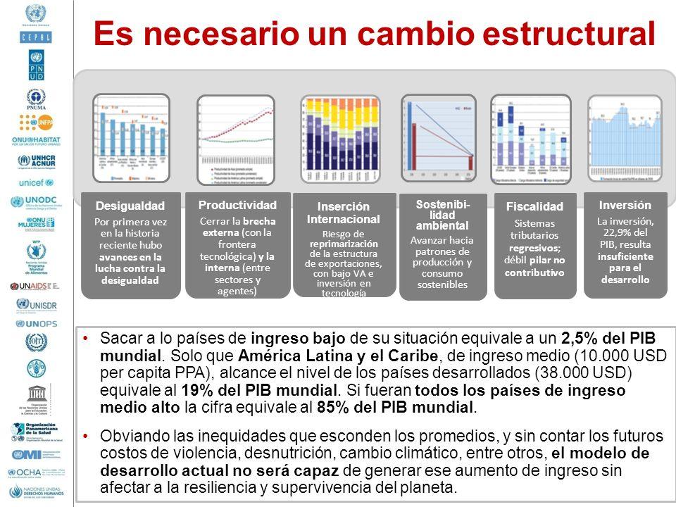 Es necesario un cambio estructural Sacar a lo países de ingreso bajo de su situación equivale a un 2,5% del PIB mundial. Solo que América Latina y el