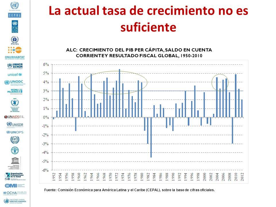 La actual tasa de crecimiento no es suficiente ALC: CRECIMIENTO DEL PIB PER CÁPITA, SALDO EN CUENTA CORRIENTE Y RESULTADO FISCAL GLOBAL, 1950-2010 Fue