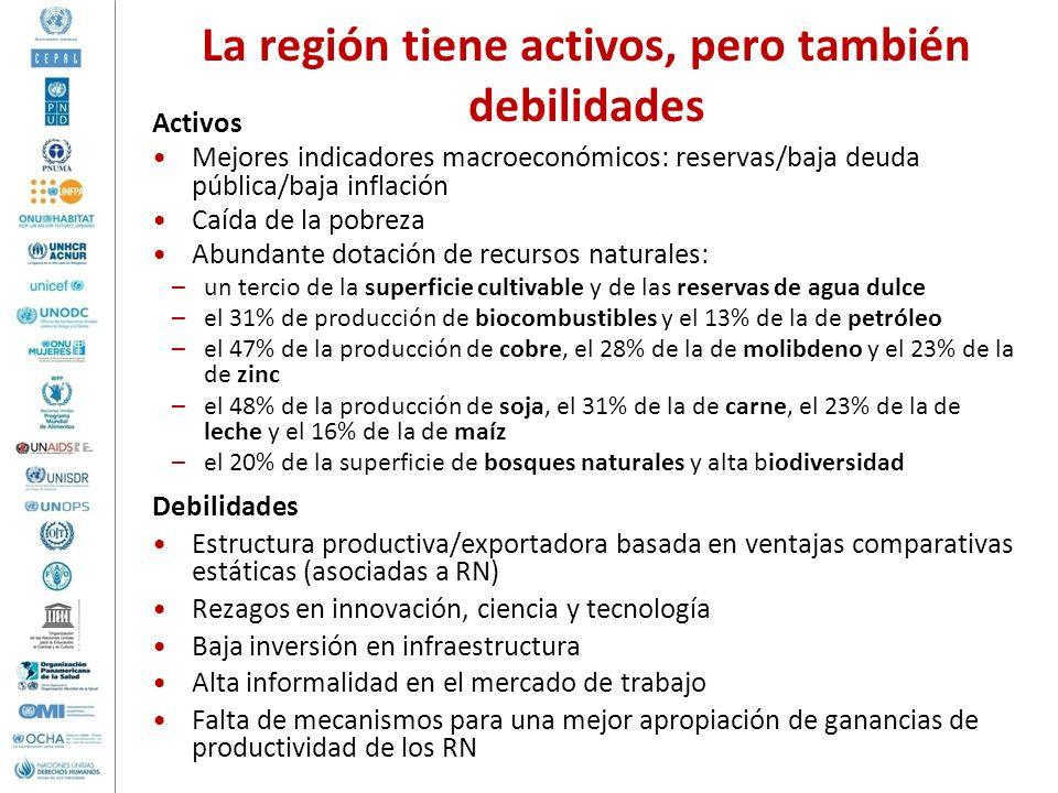 La región tiene activos, pero también debilidades Activos Mejores indicadores macroeconómicos: reservas/baja deuda pública/baja inflación Caída de la