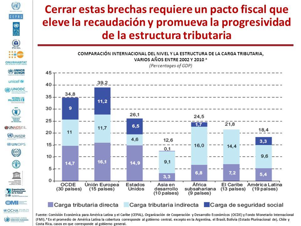 Cerrar estas brechas requiere un pacto fiscal que eleve la recaudación y promueva la progresividad de la estructura tributaria Fuente: Comisión Económ