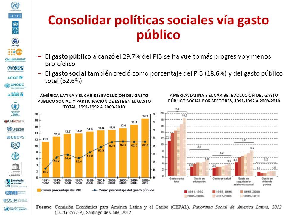 –El gasto público alcanzó el 29.7% del PIB se ha vuelto más progresivo y menos pro-cíclico –El gasto social también creció como porcentaje del PIB (18