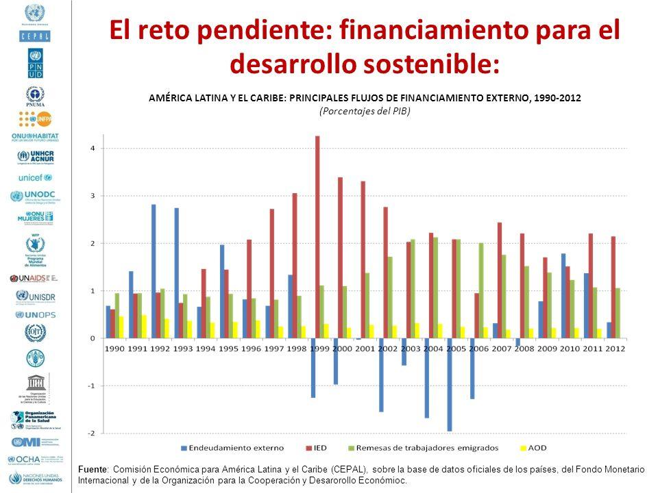 El reto pendiente: financiamiento para el desarrollo sostenible: AMÉRICA LATINA Y EL CARIBE: PRINCIPALES FLUJOS DE FINANCIAMIENTO EXTERNO, 1990-2012 (
