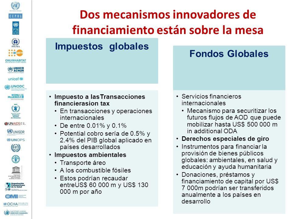 Dos mecanismos innovadores de financiamiento están sobre la mesa Impuestos globales Impuesto a lasTransacciones financierasion tax En transacciones y