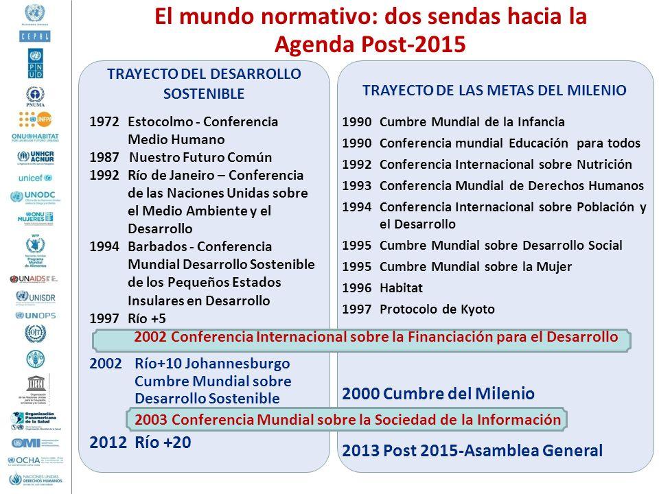 El mundo normativo: dos sendas hacia la Agenda Post-2015 TRAYECTO DEL DESARROLLO SOSTENIBLE 1972Estocolmo - Conferencia Medio Humano 1987 Nuestro Futu