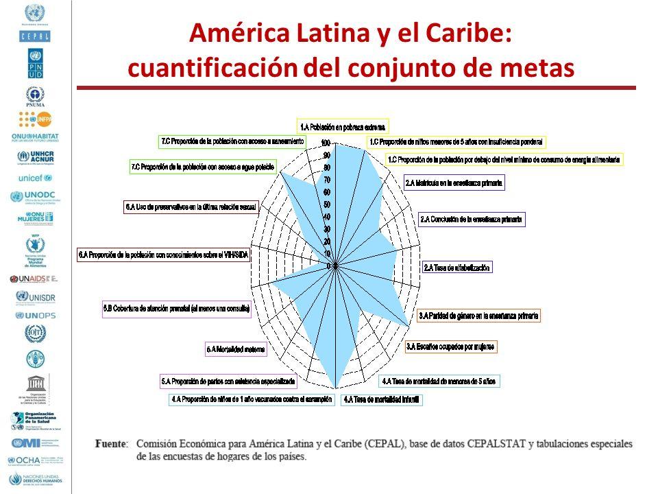América Latina y el Caribe: cuantificación del conjunto de metas