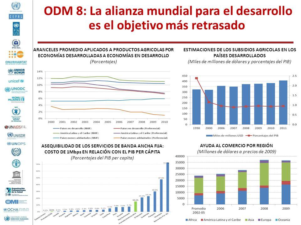 ODM 8: La alianza mundial para el desarrollo es el objetivo más retrasado ESTIMACIONES DE LOS SUBSIDIOS AGRICOLAS EN LOS PAÍSES DESARROLLADOS (Miles d