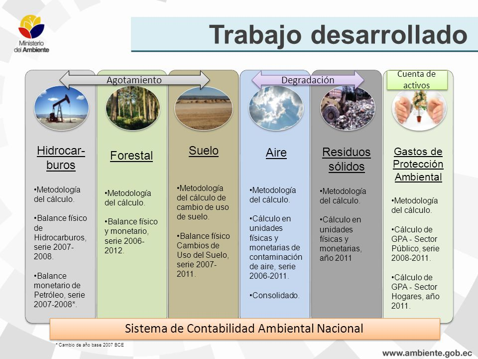 Trabajo desarrollado Sistema de Contabilidad Ambiental Nacional Agotamiento Degradación Cuenta de activos Hidrocar- buros Metodología del cálculo. Bal
